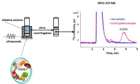 schemata showing the analytical steps for the determination of Cr(VI) in foods by HPLC-ICP-MS