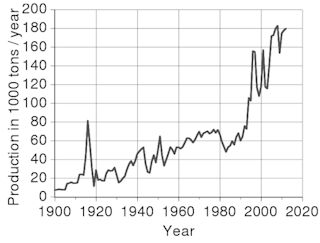 Grapg showing the World production trend for antimony since 1900