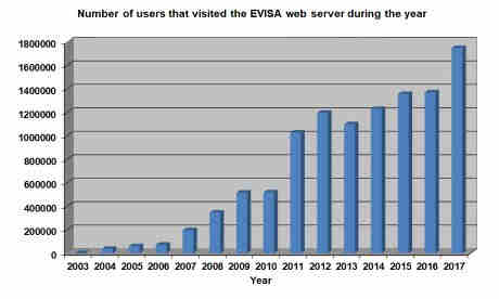 Graph showing the number of yearly visitors of the EVISA web portal since 2003