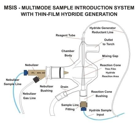 Msis multimode sample introduction system marathon scientific marathon scientific consultants inc msis multimode sample introduction system altavistaventures Choice Image